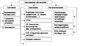 Реферат Программное обеспечение компьютера По назначению программное обеспечение разделяется на системное прикладное и инструментальное