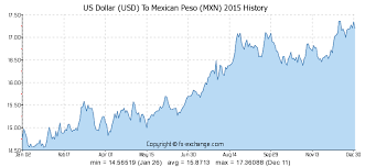 Mexican Peso Exchange Rate Chart Us Dollar Usd To Mexican Peso Mxn History Foreign