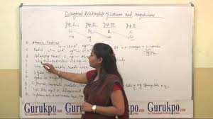 Diagonal relationship of lithium and magnesium, BSc by Aastha ...
