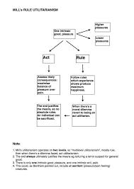 handout utilitarianism philosophical investigations diagram utilitarian mill diagram