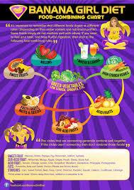 Banana Girl Diet Food Combining Chart Banana Girl Food Combining Chart Food Combining Chart