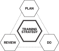 Training Strategy England Dna The Playing And Coaching Philosophy Of The England Teams