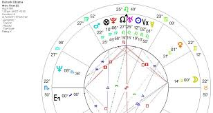 Astrocartography Chart Astrology Psychic Spiritual Laws Dreams