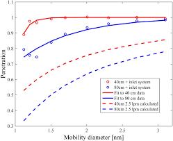 Particle penetration efficiency equation