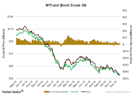 Wti Crude Oil Price Chart 2009 Wti And Brent Crude Oil Prices In 2015 Lowest Since 2009