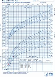 Who Weight Chart Cdc Weight Chart Baby Boy Infant Growth Chart