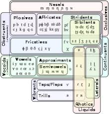 Place Manner Voice Chart Manner Of Articulation Wikipedia