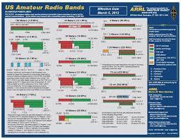 Ham Radio Comparison Chart Calling Frequencies Hf To 6m Radio Band Ham Radio