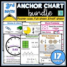 Math Anchor Charts For Interactive Notebooks And Posters Bundle