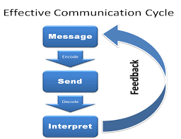 best images of effective communication diagram   effective    effective communication cycle