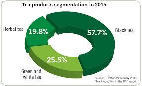 Herbal Tea Chart Green Herbal Teas Experience Growth 2015 12 15 Beverage