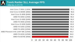 Amd Vs Intel Processors Difference Between