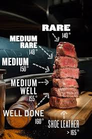 When Your Favorite Protein Is Steak You Better Be A Pro At