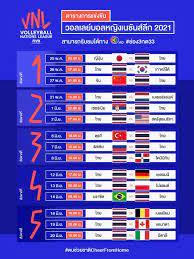โปรแกรมและผลการแข่งขัน วอลเลย์บอล เนชั่นส์ ลีก 2021 ของทีมชาติไทย  พร้อมช่องดูสด