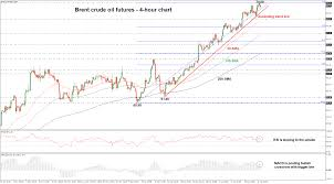 Live Charts Uk Brent Oil Technical Analysis Brent Crude Oil Futures Post 3 Year