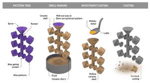 Investment Casting 5 Ways 3d Printing Helps With Investment Casting