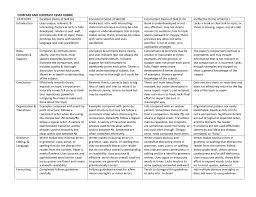 Compare Contrast Essay Rubric Compare And Contrast Essay Rubric Category