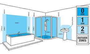 how the bathroom lighting zones are broken down
