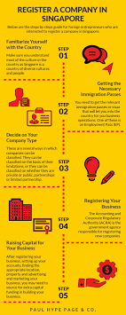How To Register A Company Register A Company In Singapore Registration Of Company