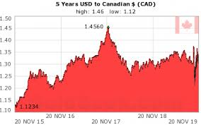 Cad To Usd 5 Year Chart Canadian Dollar Usd Cad Chart 5 Years Historical