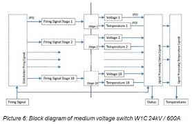 power electronics for medium voltage applications powerguru block diagram of medium voltage switch w1c 24kv 600a