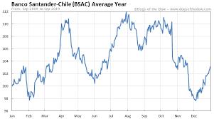 Banco Santander Chile Stock Price History Charts Bsac