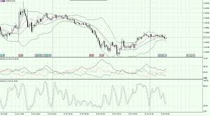 Forex Market Live Chart Eur Usd Currency Pair Is Close To Losing The 1 1450 Level