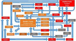 Trump Russia Flow Chart Handy Flow Chart On Trump Russia