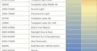 Kelvin Light Temperature Chart How To Shoot In Kelvin