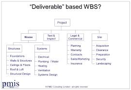 How To Create A Work Breakdown Structure Wbs