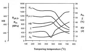 440c Heat Treat Chart Martensitic Stainless Steels Total Materia Article