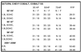 Zex Nitrous Plate Jet Chart 12 Click Here For Larger Image Nitrous Jet Size Chart Www