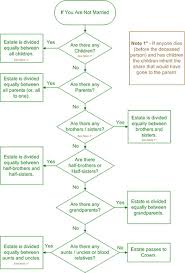 Probate Process Flow Chart Uk Green Lane Wills And Trusts Family Protection Trusts
