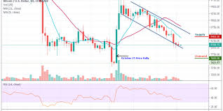 Bitcoin Usd Chart Bitcoin Price Analysis The Price Of Btc Usd Fails To Grow