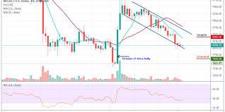 Btc Vs Usd Chart Bitcoin Price Analysis The Price Of Btc Usd Fails To Grow