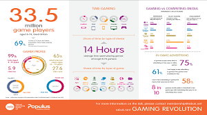 Videogame Statistics The Games Industry In Numbers Ukie