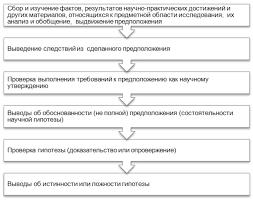НОУ ИНТУИТ Лекция Методологический аппарат научного исследования Этапы разработки гипотезы исследования