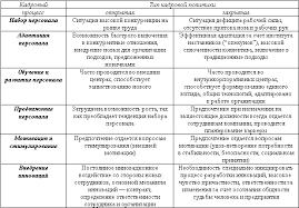 iii Стратегии управления персоналом Управление персоналом Закрытая кадровая политика характеризуется тем что организация ориентируется на включение нового персонала только с низшего должностного уровня