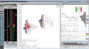 Price Distribution Chart Introduction To Market Profile Charts And Studies Cqg News