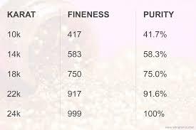 Gold Kt Chart Why Americans Prefer Less Purer Gold Variants Blingremix