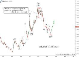 Elliott Wave Months Ahead Of Usd Cnhs Selloff Investing Com