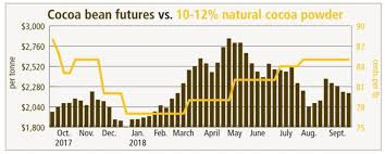Cocoa Commodity Chart Fluctuation In Futures Market Weighs On Cocoa Powder Prices