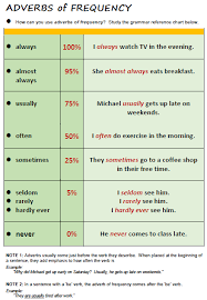 Tense Adverb Chart Adverbs Of Frequency All Things Grammar