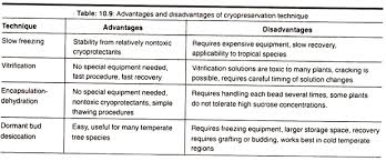 essay on plant tissue culture  botany