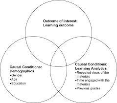 Venn Diagram Model A Venn Diagram Illustrating A Conceptual Model Adopted From