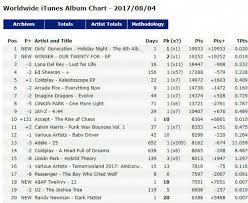 World Itunes Album Chart Girls Generation Top Itunes World Album Chart Winner