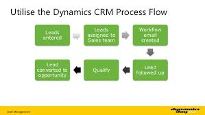 Lead Management Process Flow Chart How To Make The Most Out Of Lead Management And Crm