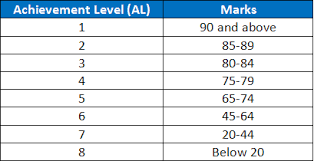 The current psle scoring system will be scrapped in five years' time to make way for a new grading system weighing als. 4 Truths You May Not Realize About The New Psle Scoring System