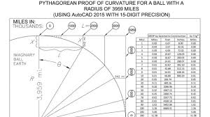Earth Curvature Chart