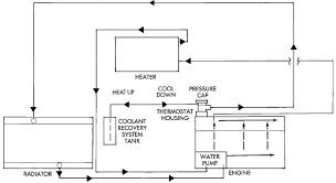 subaru coolant flow diagram subaru image wiring coolant flow through heater lines neons org on subaru coolant flow diagram